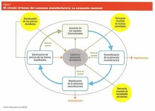 El-circulo-virtuoso-del-consumo-manufacturero-La-economia-nacional
