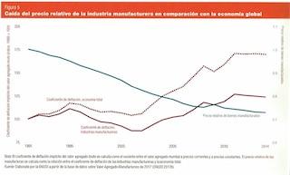 Caida-del-precio-relativo-de-la-industria-manufacturera-en-comparacion-con-la-economia-global