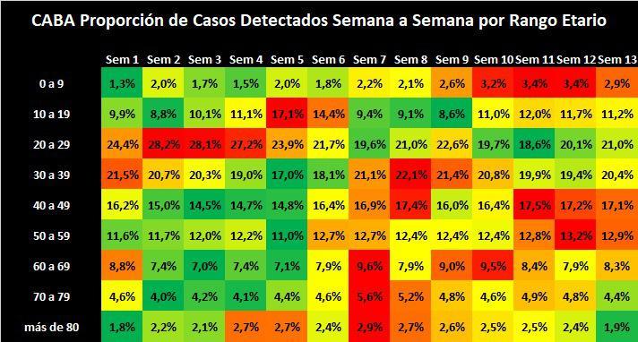 Mapara de contagios por covid y por edad en Argentina