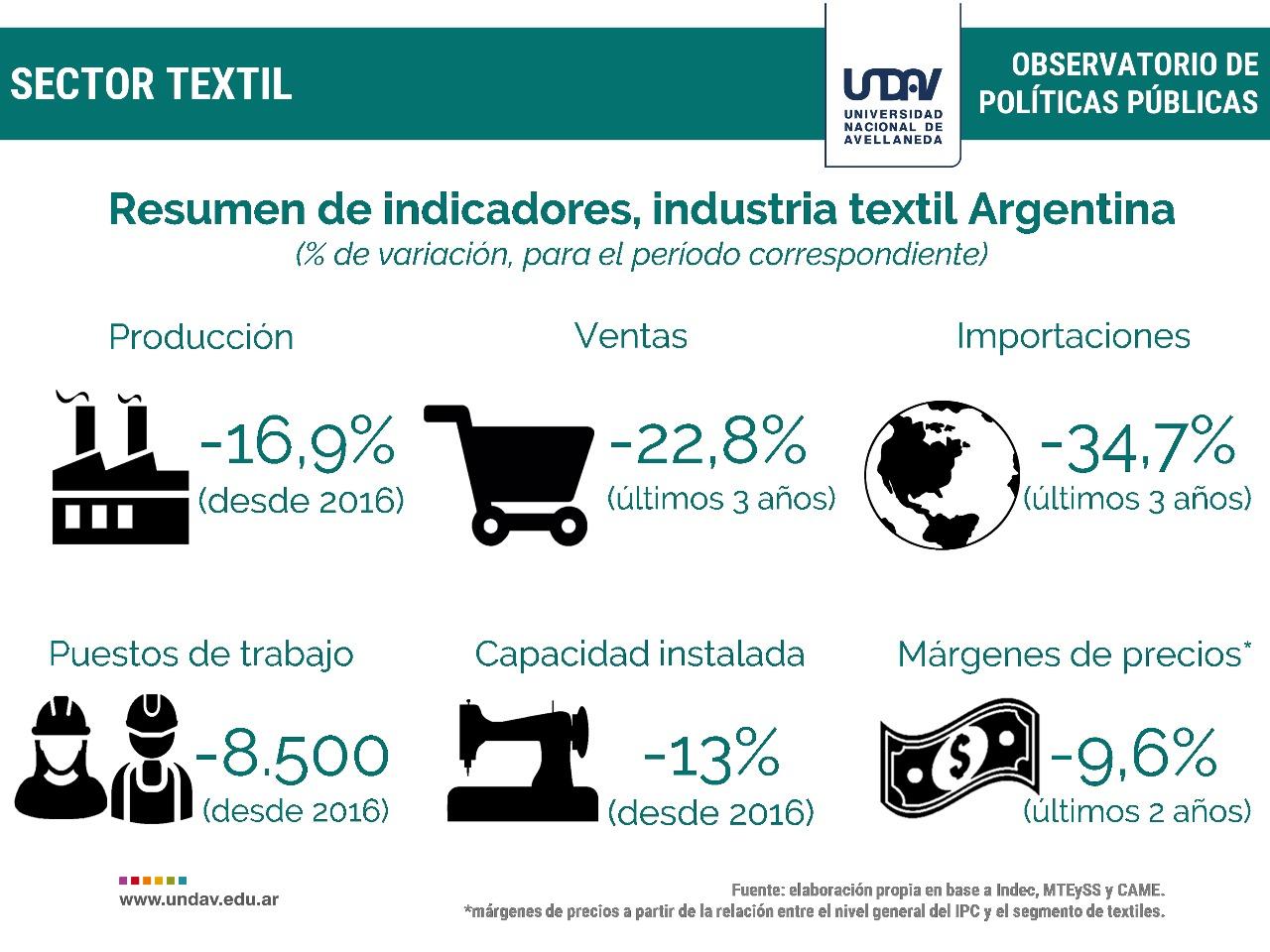 resumen-industria-textil